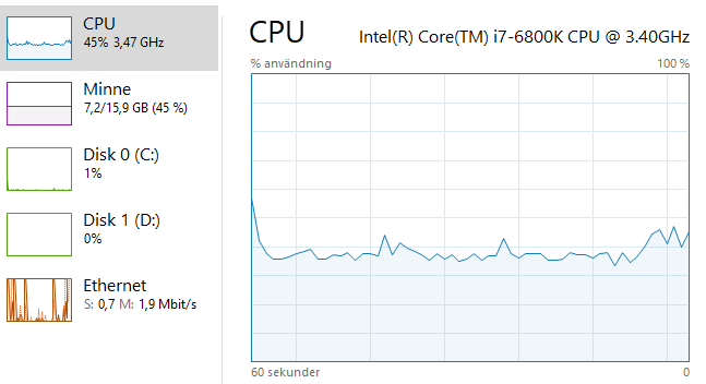 Historik över CPU användning med Coinhive