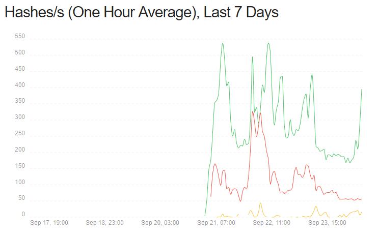 3 dagars mining av besökare via coinhive