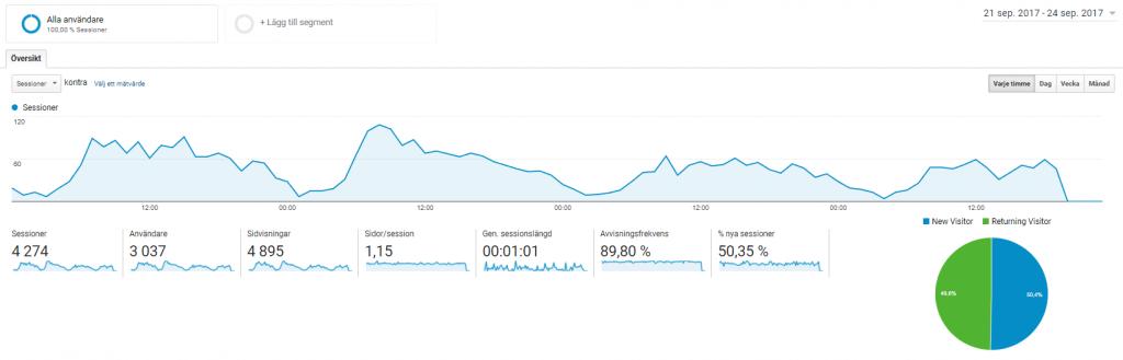 Antal besökare Google Analytics